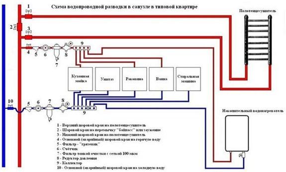 Сантехнические работы в Москве на заказ