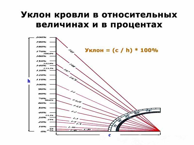 Методы вычислений уклона в процентах