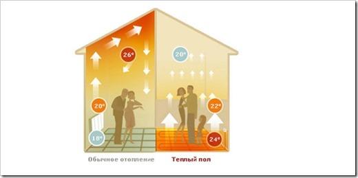 Принцип обогрева теплого пола в сравнении с радиаторным отоплением