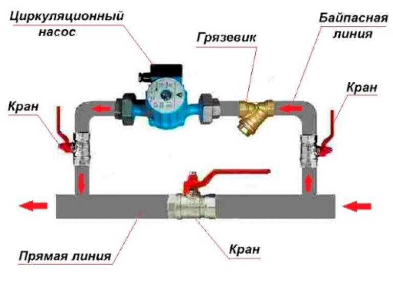 Циркуляционные насосы для систем отопления — особенности выбора