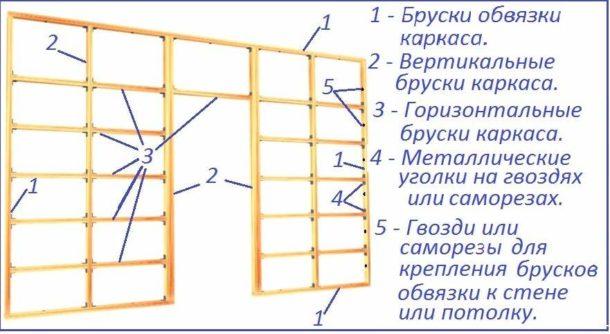 Деревянный каркас под гипсокартон: плюсы и минусы, монтаж