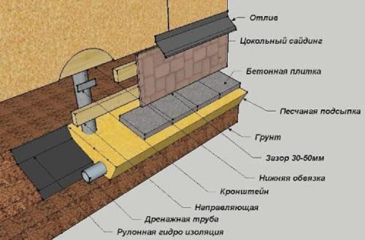 Фундамент для дома на винтовых сваях своими руками