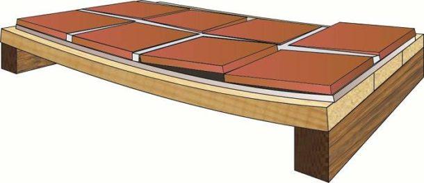 Как на деревянный пол положить плитку в ванной