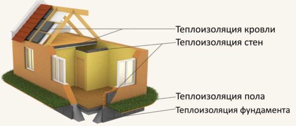 Коэффициент теплопроводности материалов