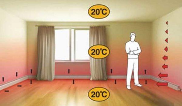 Плинтусное отопление — стоит или нет?