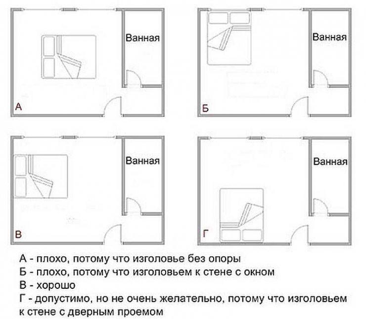 Спальня по фен-шуй: особенности оформления