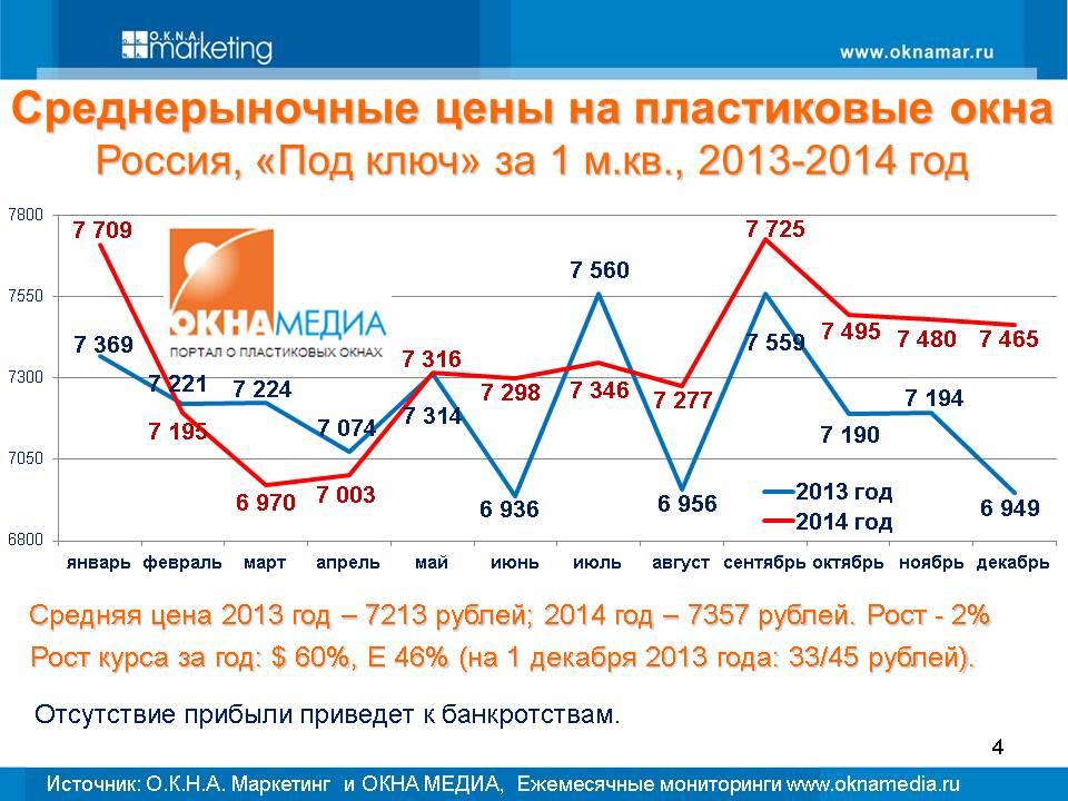 Статистика по рынку пластиковых окон и прогноз на 2015 год
