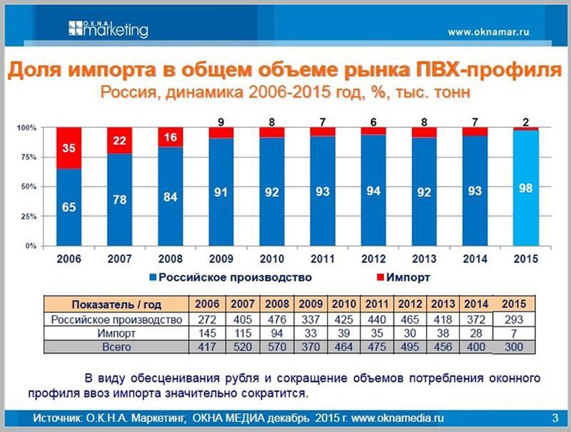 Статистика по рынку пластиковых окон и прогноз на 2016 год