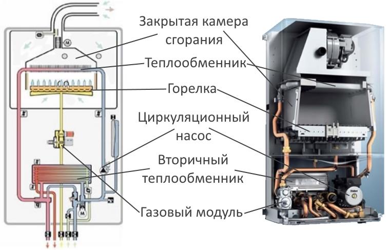Виды газовых котлов для отопления дома