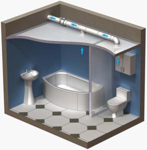 sistema ventilyacii v vannih komnatah vse pro stroitelstvo