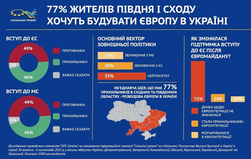 Близько 80% жителів українського Півдня та Сходу за те, щоб «будувати Європу в Україні»