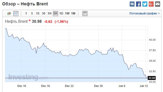 Чем грозит дешевая нефть? Брент торгуется ниже 31 доллара за баррель