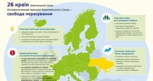 Что дает безвизовый режим украинцам?
