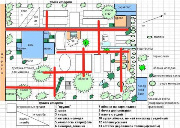 Планирование зон на дачном участке